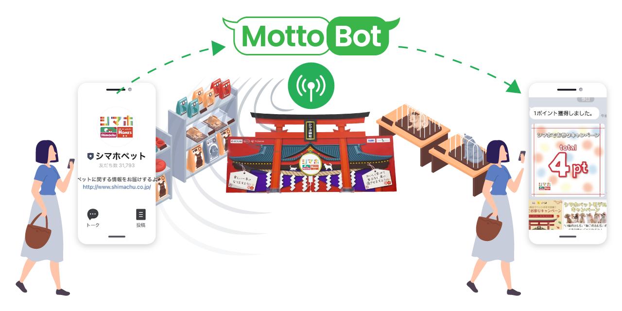 LINE Beaconによる来店検知からリアルタイム通知までのシステム構築のため、自社開発したLINEメッセージ配信プラットフォーム『Motto-Bot』を提供