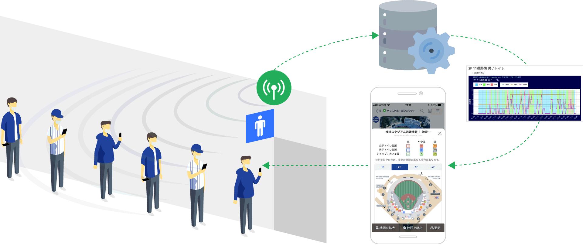 LINE Beaconを活用したトイレ等の混雑度計測および可視化システムを構築