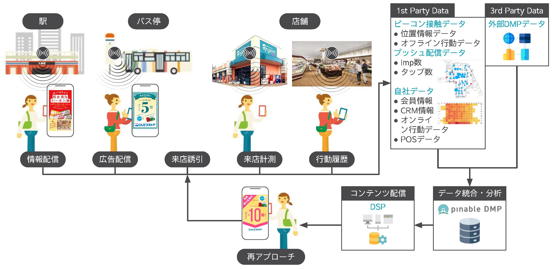 西日本鉄道の駅やバス停に設置しているビーコンを使ったサービスを公募!