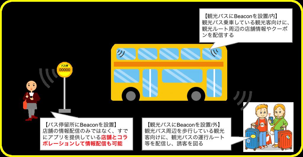 観光バスで動くBeacon情報配信の実証実験を開始