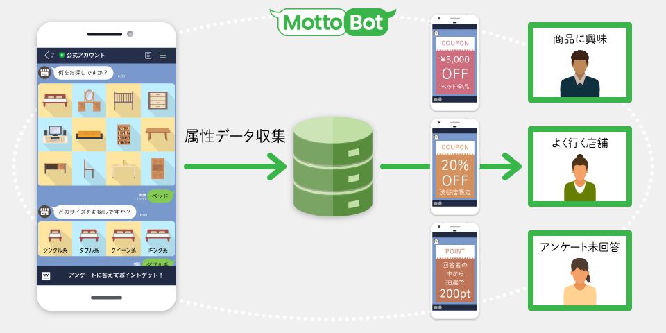 Motto-Bot
