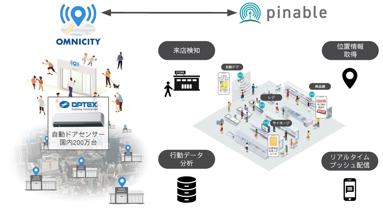 pinable × OMNICITYプラットフォーム