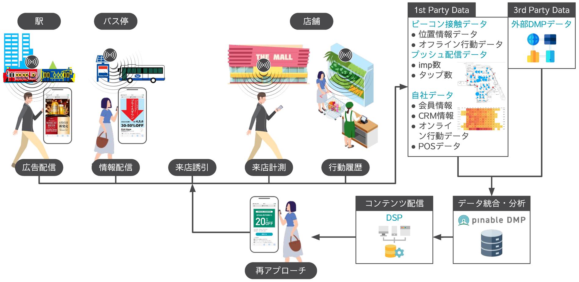 中国地方のバス停や交通インフラに設置しているビーコンを使ったサービスパートナーを公募! 地域活性化と地域課題の解決のためのDXインフラを提供